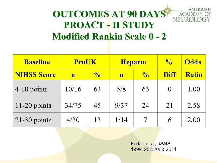 OUTCOMES AT 90 DAYS PROACT - II STUDY Modified Rankin Scale 0 - 2