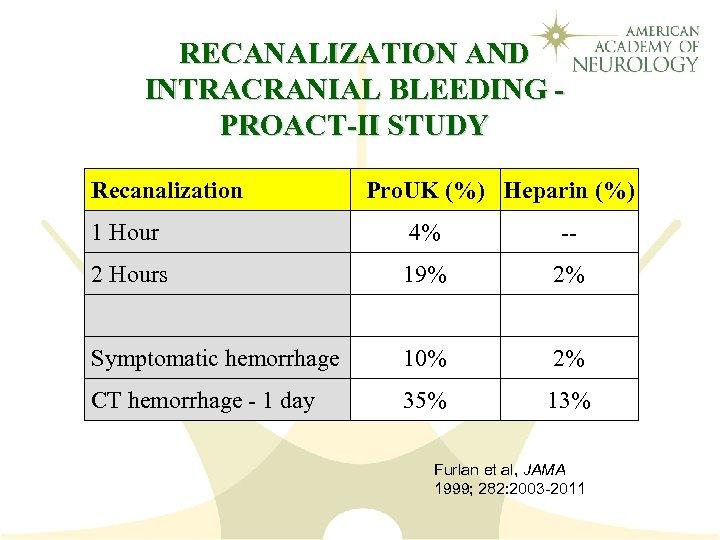 RECANALIZATION AND INTRACRANIAL BLEEDING PROACT-II STUDY Recanalization Pro. UK (%) Heparin (%) 1 Hour