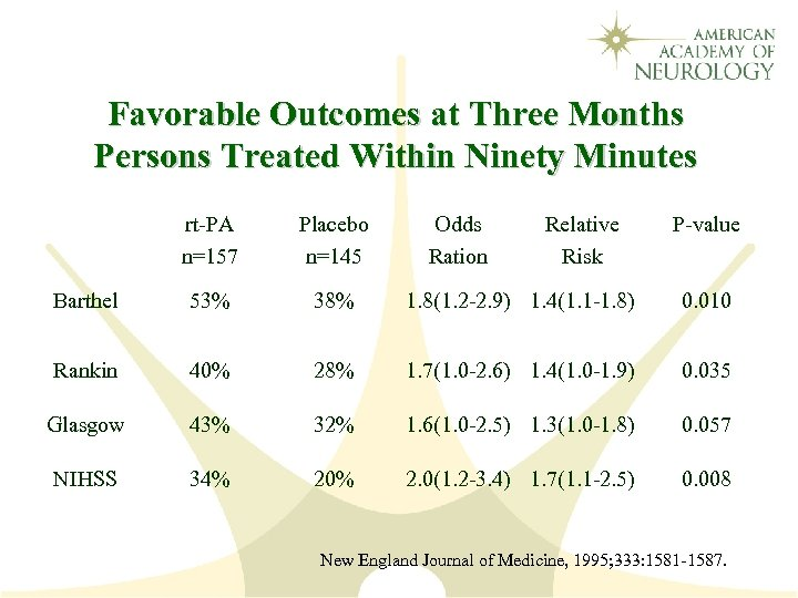 Favorable Outcomes at Three Months Persons Treated Within Ninety Minutes rt-PA n=157 Placebo n=145