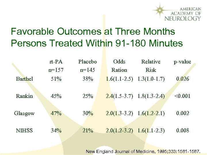 Favorable Outcomes at Three Months Persons Treated Within 91 -180 Minutes rt-PA n=157 Placebo