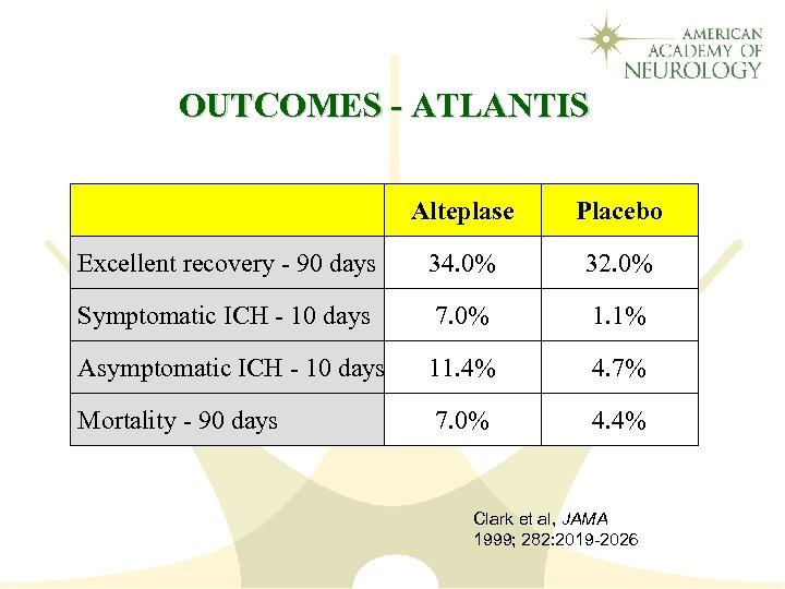 OUTCOMES - ATLANTIS Alteplase Placebo Excellent recovery - 90 days 34. 0% 32. 0%