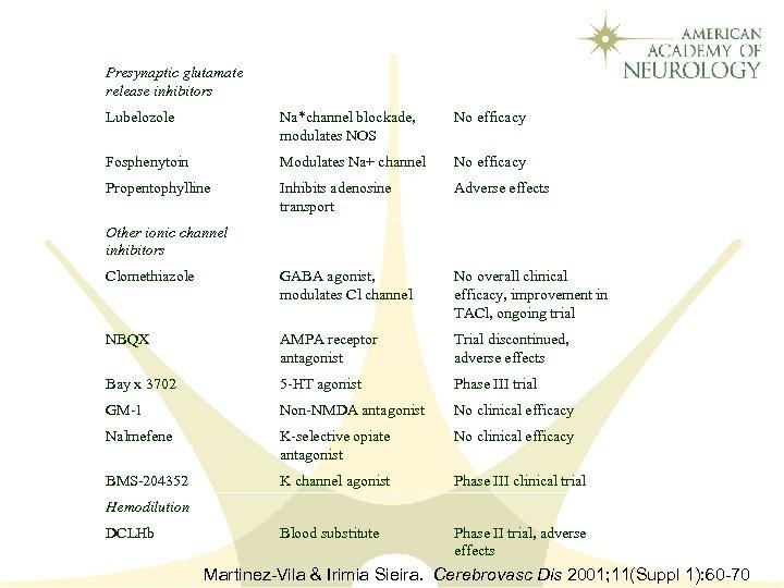 Presynaptic glutamate release inhibitors Lubelozole Na*channel blockade, modulates NOS No efficacy Fosphenytoin Modulates Na+