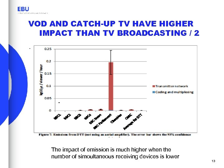 VOD AND CATCH-UP TV HAVE HIGHER IMPACT THAN TV BROADCASTING / 2. - The