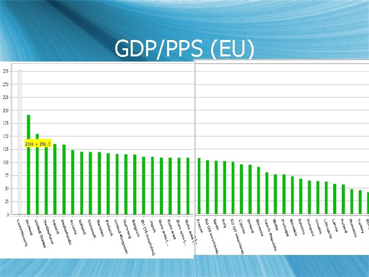 GDP/PPS (EU)