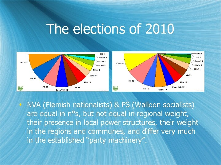 The elections of 2010 NVA (Flemish nationalists) & PS (Walloon socialists) are equal in