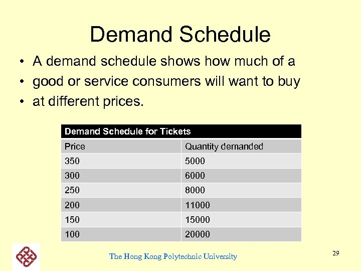 Demand Schedule • A demand schedule shows how much of a • good or