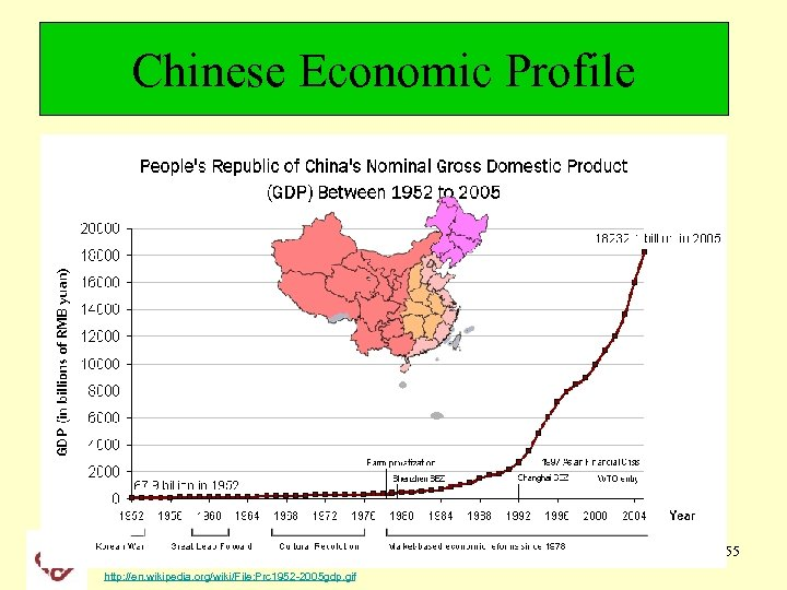 Chinese Economic Profile The Hong Kong Polytechnic University http: //en. wikipedia. org/wiki/File: Prc 1952