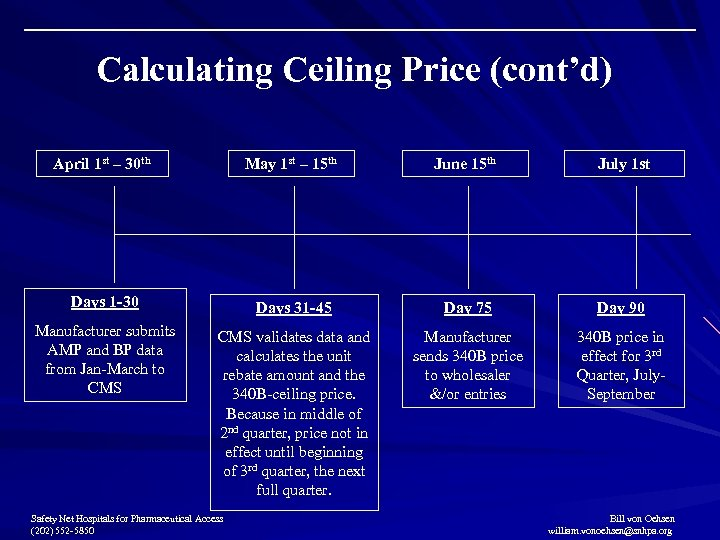 Calculating Ceiling Price (cont'd) April 1 st – 30 th May 1 st –