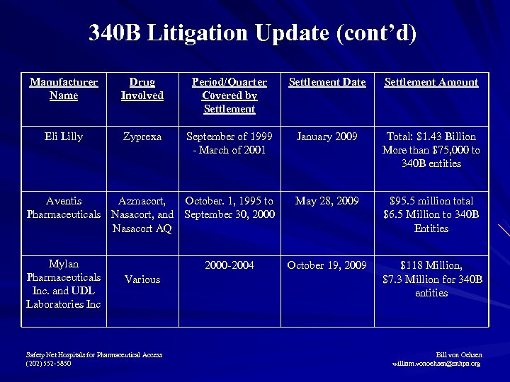 340 B Litigation Update (cont'd) Manufacturer Name Drug Involved Period/Quarter Covered by Settlement Date