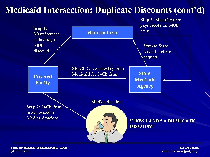 Medicaid Intersection: Duplicate Discounts (cont'd) Step 1: Manufacturer sells drug at 340 B discount