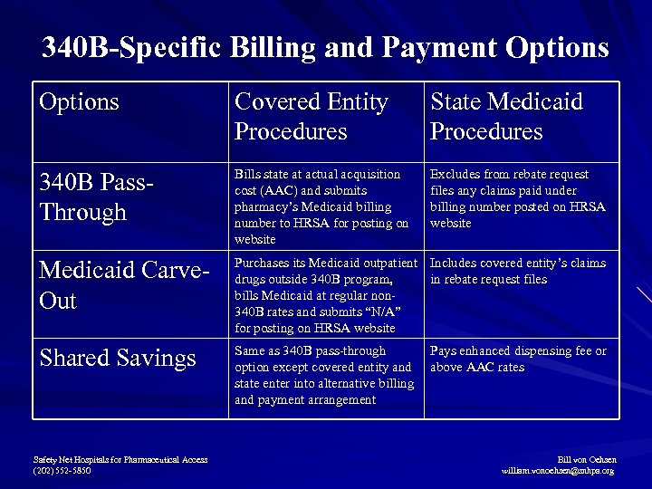 340 B-Specific Billing and Payment Options Covered Entity Procedures State Medicaid Procedures 340 B
