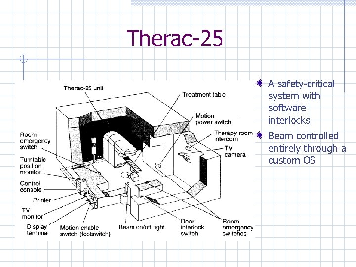 Therac-25 A safety-critical system with software interlocks Beam controlled entirely through a custom OS
