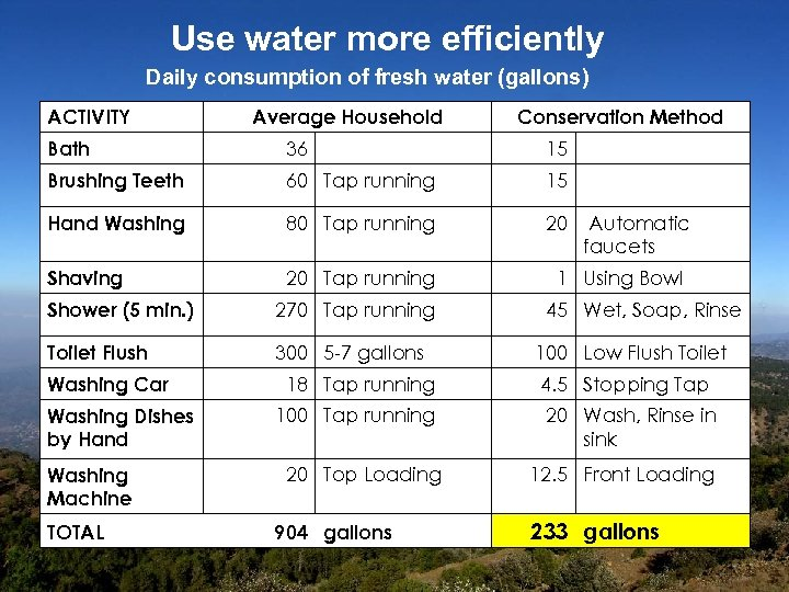 Use water more efficiently Daily consumption of fresh water (gallons) ACTIVITY Average Household Conservation