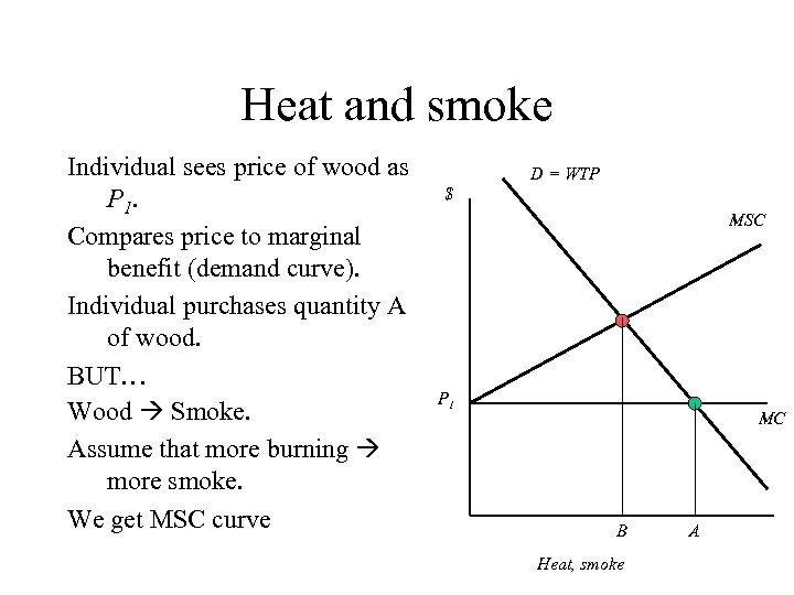 Heat and smoke Individual sees price of wood as P 1. Compares price to