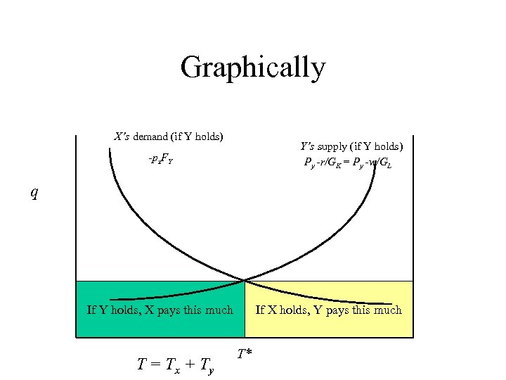 Graphically X's demand (if Y holds) Y's supply (if Y holds) Py -r/GK =