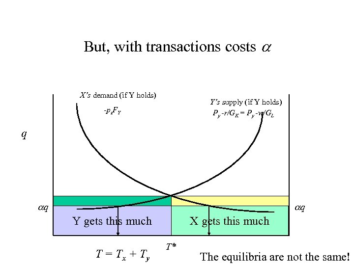 But, with transactions costs X's demand (if Y holds) Y's supply (if Y holds)