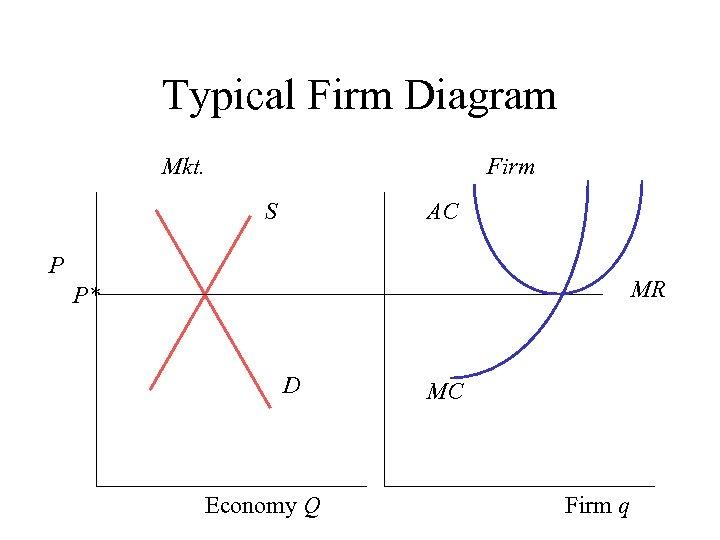 Typical Firm Diagram Mkt. Firm S AC P MR P* D Economy Q MC