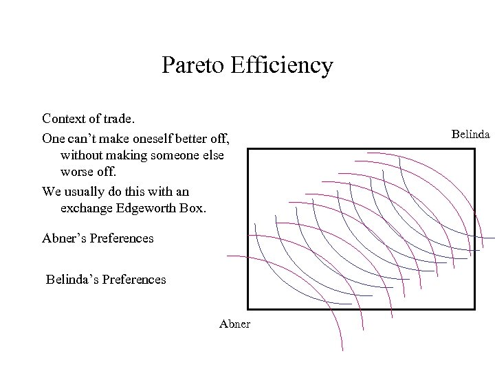 Pareto Efficiency Context of trade. One can't make oneself better off, without making someone