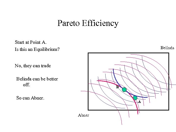 Pareto Efficiency Start at Point A. Is this an Equilibrium? Belinda No, they can