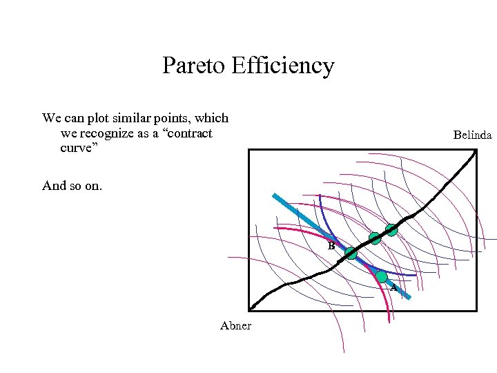 """Pareto Efficiency We can plot similar points, which we recognize as a """"contract curve"""""""