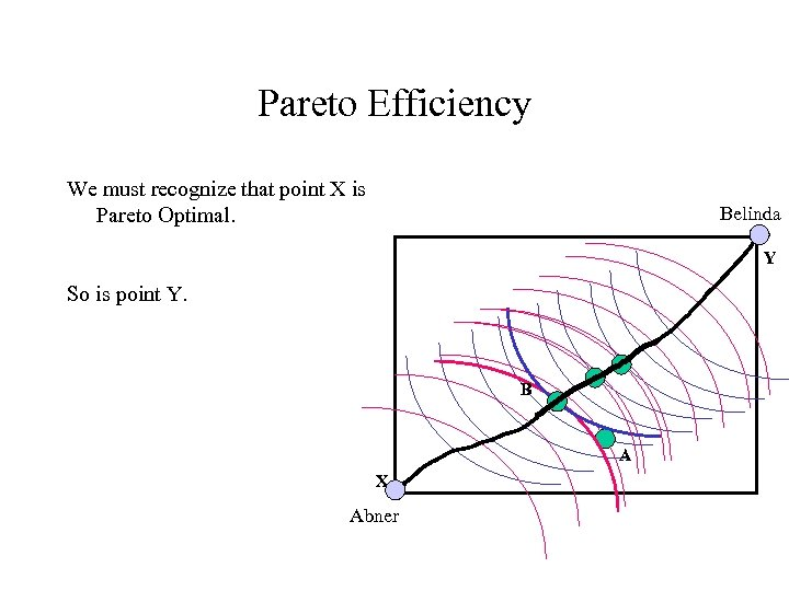 Pareto Efficiency We must recognize that point X is Pareto Optimal. Belinda Y So