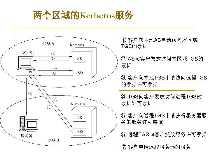 两个区域的Kerberos服务 ① 客户向本地AS申请访问本区域 TGS的票据 ② AS向客户发放访问本区域TGS的 票据 ③ 客户向本地TGS申请访问远程TGS 的票据许可票据 ④ TGS向客户发放访问远程TGS的 票据许可票据 ⑤