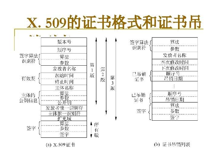 X. 509的证书格式和证书吊 销列表