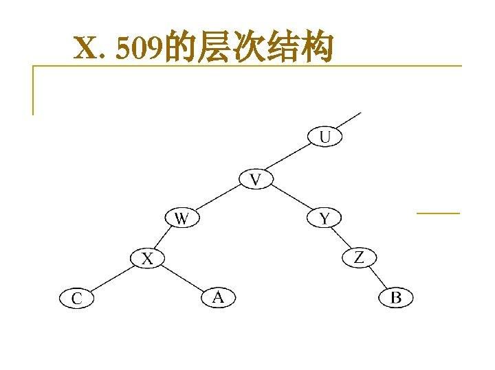 X. 509的层次结构