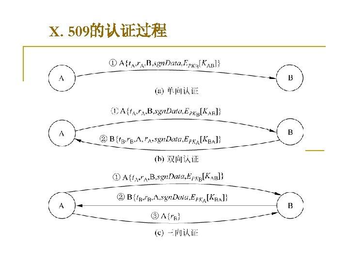 X. 509的认证过程