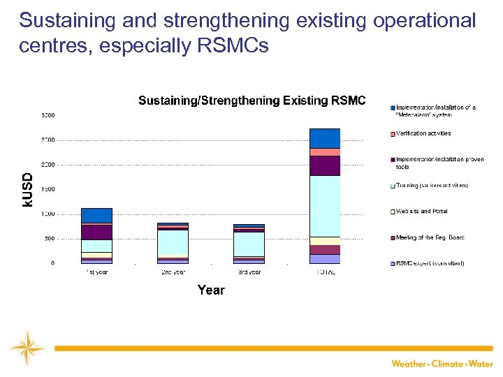 Sustaining and strengthening existing operational centres, especially RSMCs