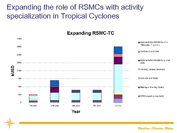 Expanding the role of RSMCs with activity specialization in Tropical Cyclones