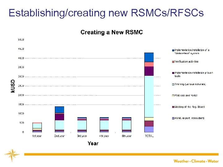 Establishing/creating new RSMCs/RFSCs