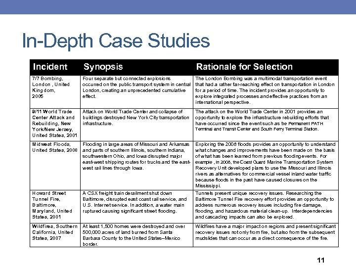 In-Depth Case Studies Incident Synopsis Rationale for Selection 7/7 Bombing, London , United Kingdom,