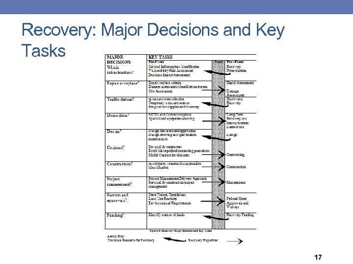 Recovery: Major Decisions and Key Tasks 17