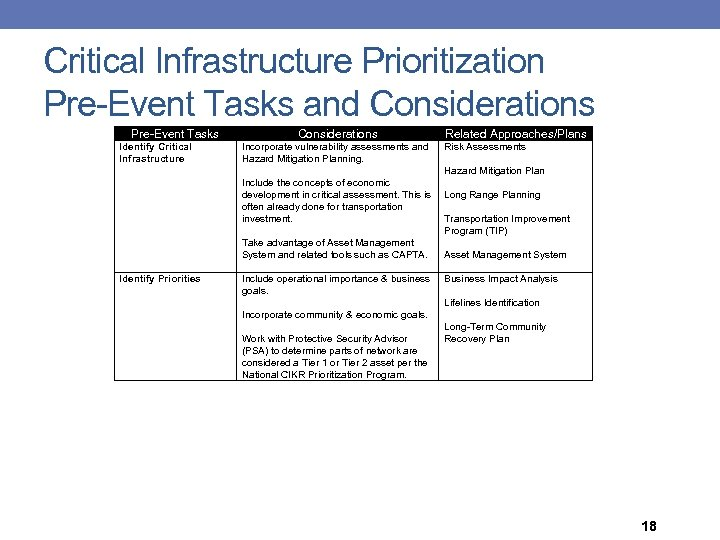 Critical Infrastructure Prioritization Pre-Event Tasks and Considerations Pre-Event Tasks Considerations Identify Critical Infrastructure Incorporate