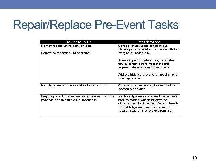 Repair/Replace Pre-Event Tasks Identify rebuild vs. relocate criteria. Determine repair/rebuild priorities. Identify potential alternate