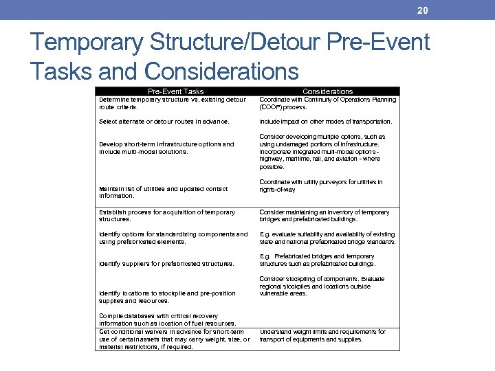 20 Temporary Structure/Detour Pre-Event Tasks and Considerations Pre-Event Tasks Considerations Determine temporary structure vs.
