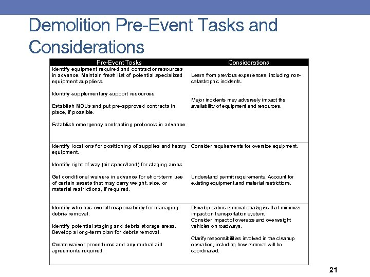 Demolition Pre-Event Tasks and Considerations Pre-Event Tasks Considerations Identify equipment required and contractor resources