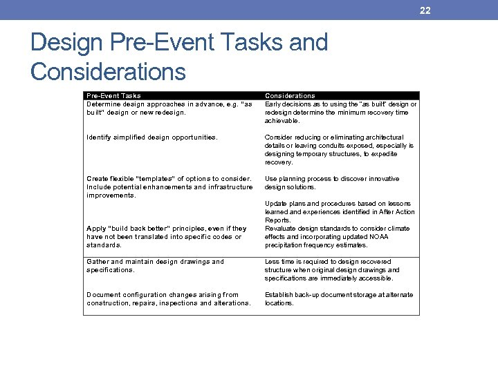 22 Design Pre-Event Tasks and Considerations Pre-Event Tasks Determine design approaches in advance, e.
