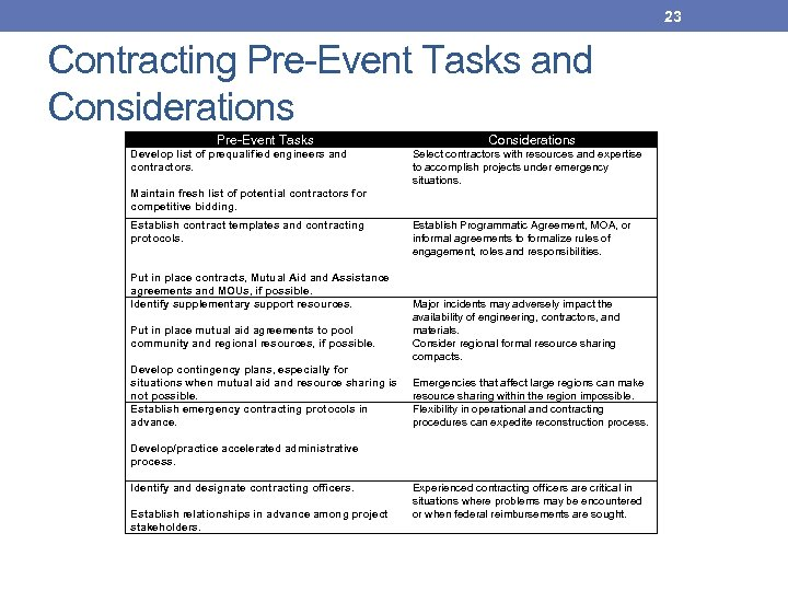 23 Contracting Pre-Event Tasks and Considerations Pre-Event Tasks Considerations Develop list of prequalified engineers