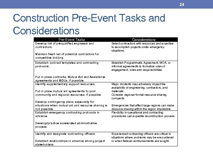 24 Construction Pre-Event Tasks and Considerations Pre-Event Tasks Considerations Develop list of prequalified engineers