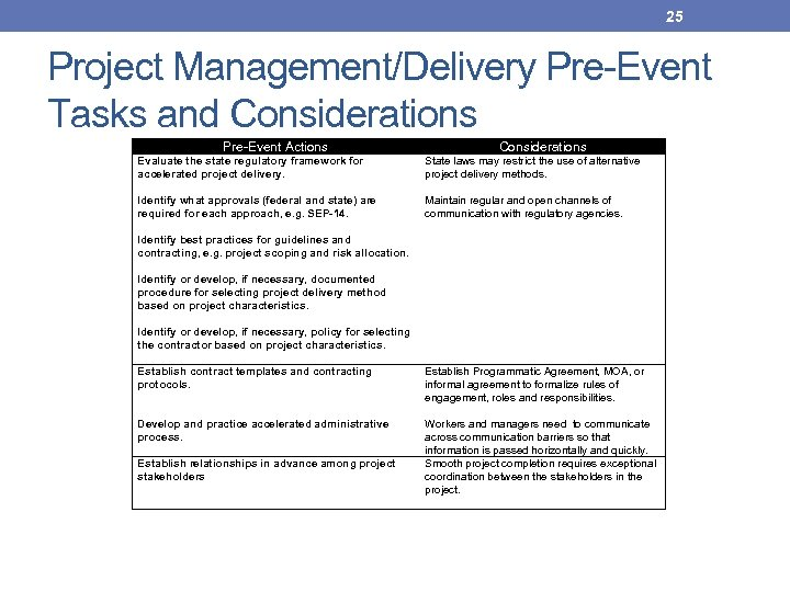 25 Project Management/Delivery Pre-Event Tasks and Considerations Pre-Event Actions Evaluate the state regulatory framework