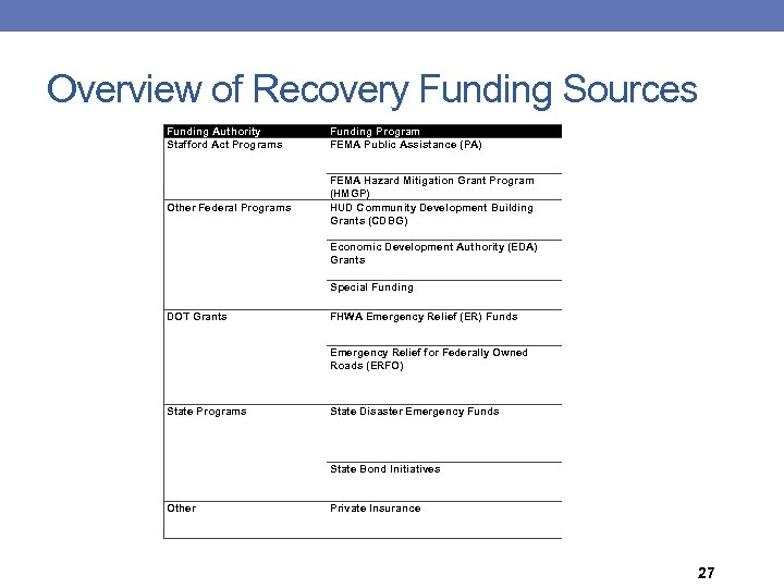 Overview of Recovery Funding Sources Funding Authority Stafford Act Programs Other Federal Programs DOT
