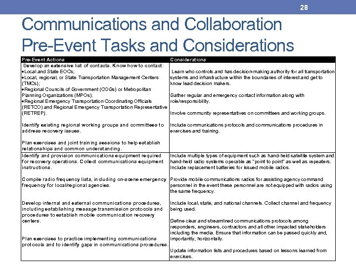 28 Communications and Collaboration Pre-Event Tasks and Considerations Pre-Event Actions Develop an extensive list