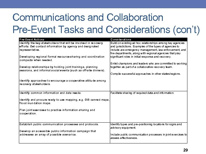 Communications and Collaboration Pre-Event Tasks and Considerations (con't) Pre-Event Actions Identify the key stakeholders