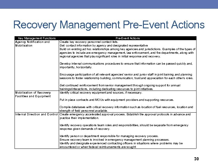 Recovery Management Pre-Event Actions Key Management Functions Agency Notification and Mobilization Pre-Event Actions Create