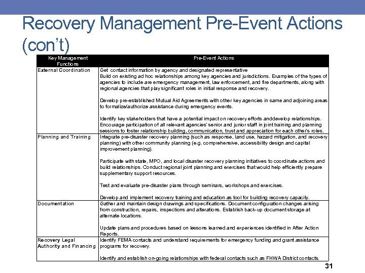 Recovery Management Pre-Event Actions (con't) Key Management Functions External Coordination Planning and Training Pre-Event