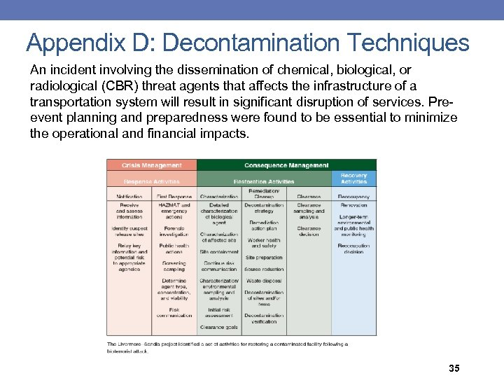 Appendix D: Decontamination Techniques An incident involving the dissemination of chemical, biological, or radiological