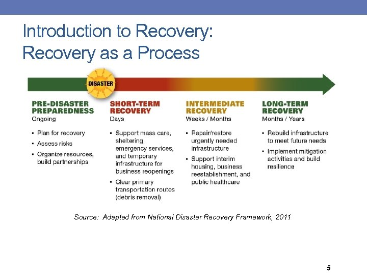 Introduction to Recovery: Recovery as a Process Source: Adapted from National Disaster Recovery Framework,