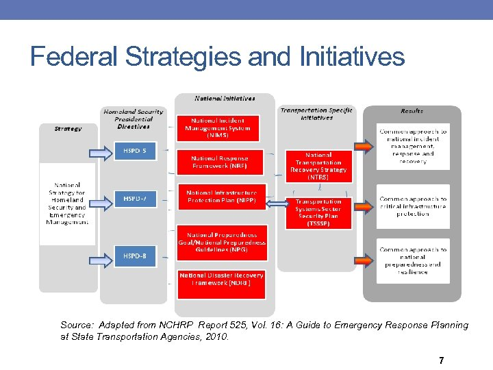 Federal Strategies and Initiatives Source: Adapted from NCHRP Report 525, Vol. 16: A Guide